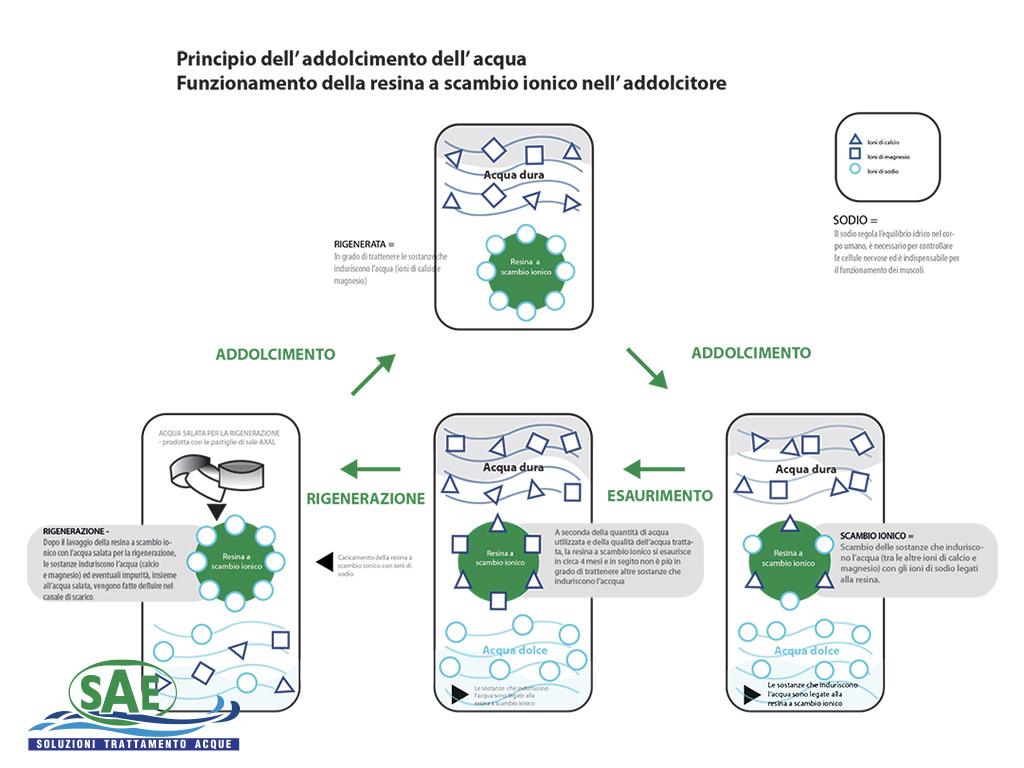 Funzionamento Scambio Ionico Addolcitori | SAE TECNOLOGY