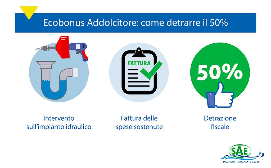 Come si Ottiene l'Ecobonus Addolcitore | SAE TECNOLOGY
